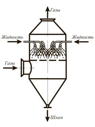 Рис. 2. Центробежный скруббер