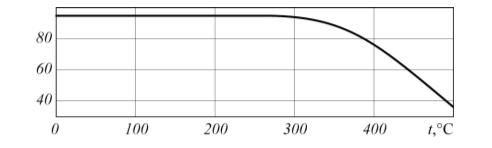 Рис. 1. Зависимость предела прочности при растяжении в стали Ст3 от температуры t
