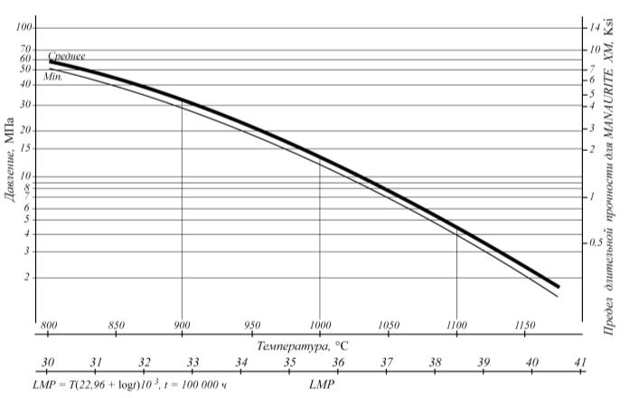 Рис. 2. Расчетная номограмма