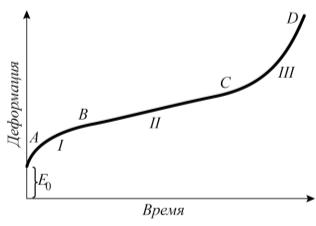 Рис 3. График прироста деформации в процессе ползучести: I – зона затухающей ползучести, характерная для начального периода эксплуатации; II – зона установившейся (нормальной) ползучести; III – зона ускоренной ползучести перед разрушением