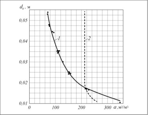 Рис. 2. Зависимость de = f(a) для миникольцевых насадок по нашим данным, а также по результатам нашей обработки опытных данных работ [1–6]: l – опытные данные для миникольцевых насадок; 1 – обобщение опытных данных для миникольцевых насадок; 2 – обобщение опытных данных для насыпных насадок иной геометрической формы (уравнение работы [8])