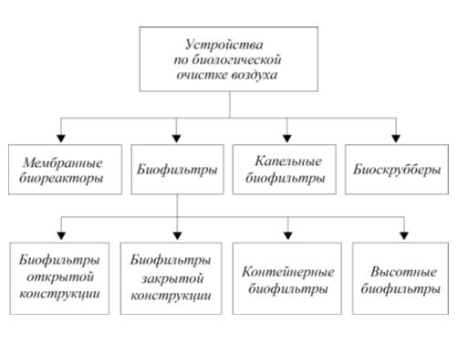 Рис. 2. Классификация биологических устройств по очистке воздуха [1]