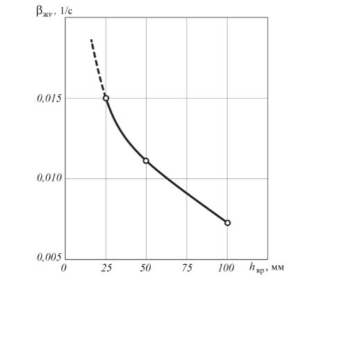 Рис. 2. Зависимость βжv = f(hяр) по данным работы [2] при нагрузках по жидкости qж = 10 м3/(м2ч)