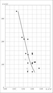Рис. 3. Зависимость удельной поверхности миникольцевых насадок от порозности: l – по данным работ [1–6];  – наши опытные данные