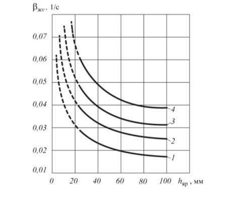 Рис. 3. Зависимость объемных коэффициентов массоотдачи βжv от высоты ярусов насадки hяр применительно к процессу абсорбции при различных нагрузках по жидкости qж [2]: 1 – 30 м3/(м2ч); 2 – 50 м3/(м2ч); 3 – 70 м3/(м2ч); 4 – 100 м3/(м2ч)