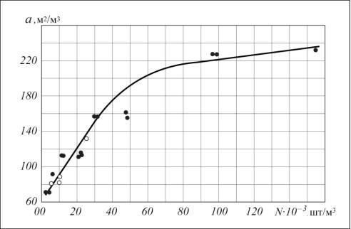 Рис. 4. Зависимость удельной поверхности миникольцевой насадки от числа штук этой насадки в единице объема: l – по данным работ [1–6];  – наши опытные данные