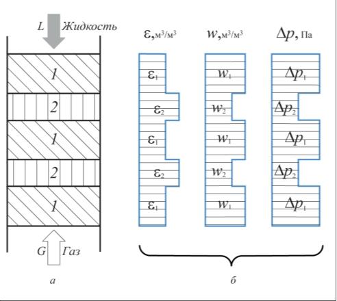 Рис. 5. Модель послойной загрузки насыпной насадки в контактный  аппарат: а – схема аппарата; б – эпюры распределения порозности , м3/м3, скорости w, м/с, гидравлического сопротивления p, Па, по высоте аппарата с насадкой; 1 – загрузка регулярная (зона 1); 2 – загрузка в навал (зона 2)