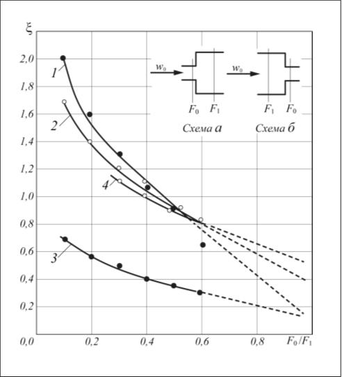 Рис. 6. Зависимость коэффициента местного сопротивления от отношения F0/F1  при различных числах Rede: 1– схема а, Rede = 1 000; 2 – схема а, Rede  = 100; 3 – схема б, Rede = 1 000; 4 – схема б, Rede = 100; l,  – опытные данные