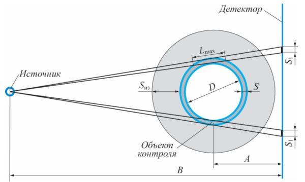 Рис. 1. Схема проведения профильной радиографической толщинометрии: D – диаметр трубопровода; S – фактическая толщина; Lmax – радиографическая толщина; S1 – замеренная толщина; Sиз – толщина изоляции