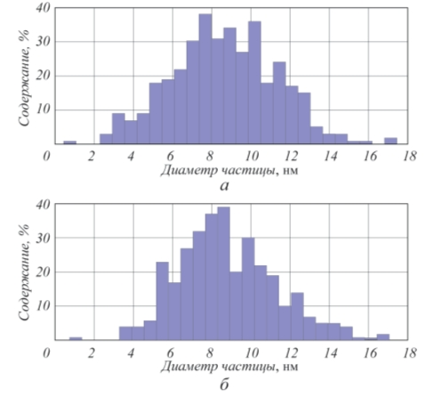 Рис. 2. Гистограмма распределения наночастиц по размерам в магнитной жидкости на основе глицерина (а) и вакуумного масла ВМ-3 (б)