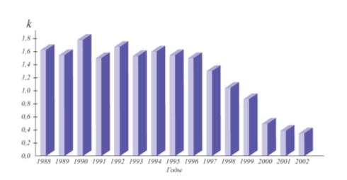 Рис. 8. Диаграмма закупки подшипников для электродвигателей ВАСО за последние годы