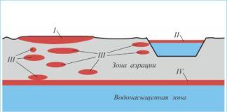 Рис. 2. Виды загрязнения природной среды нефтепродуктами
