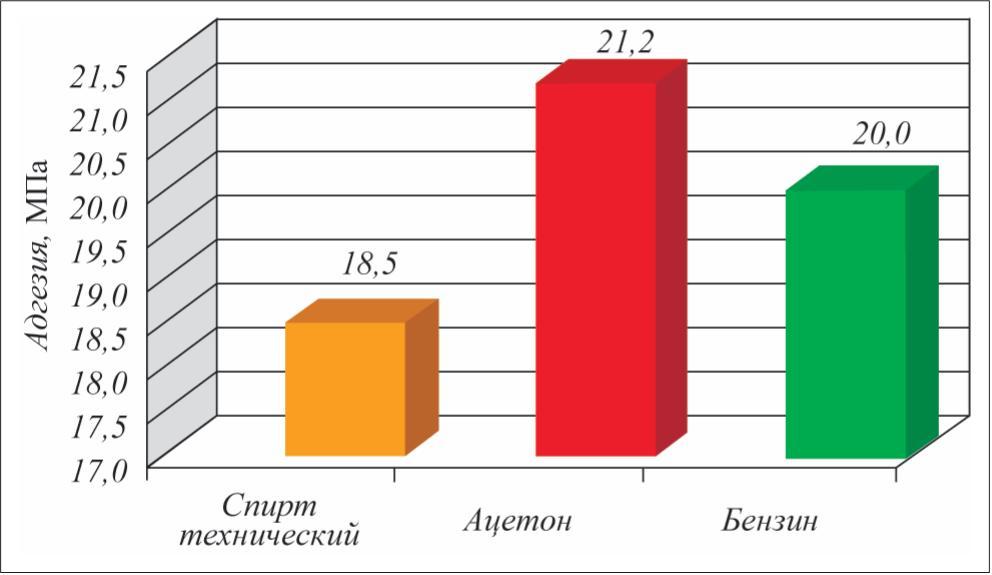 Сравнение средств обезжиривания ремонтируемых поверхностей под нанесение МП композиций
