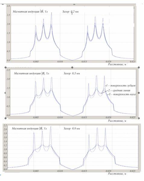 Рис. 2. Распределение магнитной индукции в рабочем зазоре МЖГ при трех значениях зазора