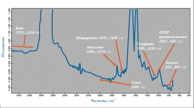 Рис. 1. Типичный ИК-спектр использованного масла с информацией, получаемой из спектра