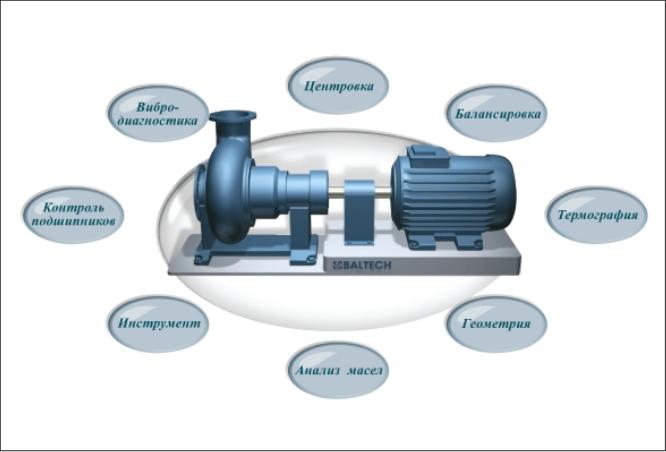 Рис. 3. Направления обеспечения надежности динамического оборудования в рамках комплексного подхода концепции «Технологии надежности»