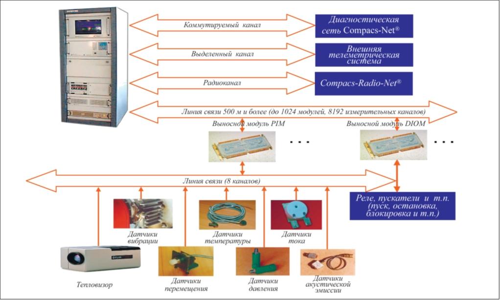 Рис. 2. Структурная схема стационарной системы КОМПАКС®