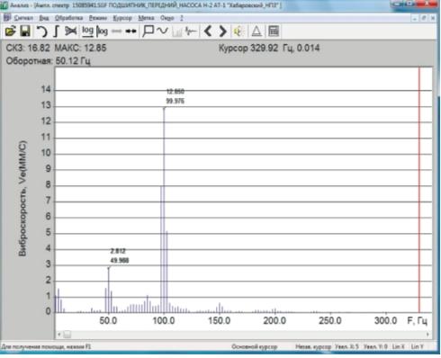 Рис. 4. Спектр виброскорости ППН агрегата Н-2