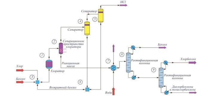 Рис. 1. Блок-схема блочной компьютерной модели технологического узла непрерывного хлорирования бензола по Беркману 1 – расчетный модуль реактора, 2, 4, 5 – расчетные модули сепараторов, 3, 6 – расчетные модули смесителей, 7 – расчетный модуль теплообменника, 8, 9 – расчетные модули ректификационных колонн