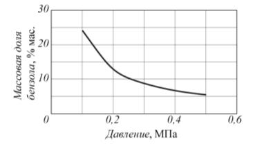 Рис. 4. Зависимость массовой доли бензола в жидком выходном потоке от давления в сепараторе 4
