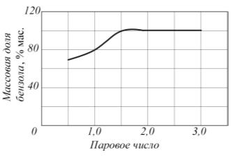 Рис. 6. Зависимость массовой доли бензола в выходном потоке дистиллята от парового числа в колонне 8