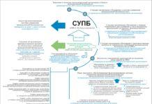 Рис. 2. Требования к документационному обеспечению систем управления промышленной безопасностью