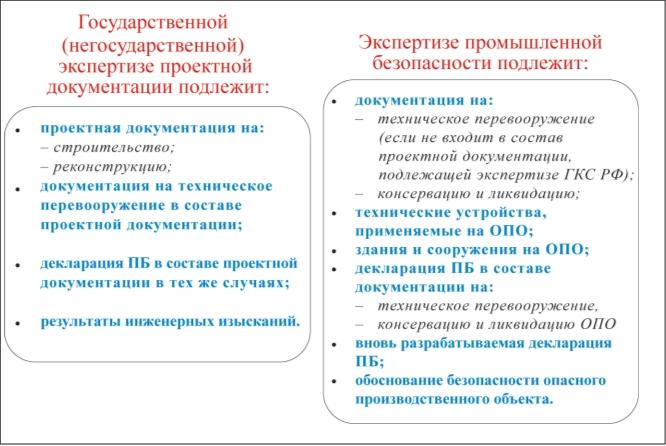 Рис. 3. Объекты экспертизы государственной (негосударственной) экспертизы и экспертизы промышленной безопасности [9]