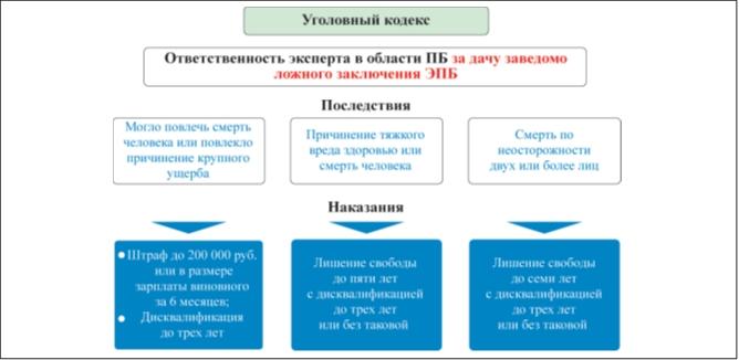 Рис. 4 Ответственность эксперта по промышленной безопасности (с 01.01.2014 г.)