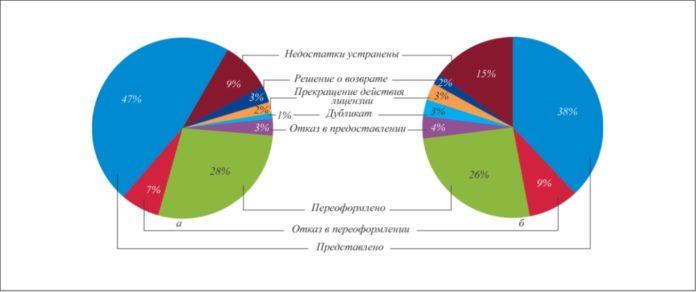 Рис. 4. Процентное соотношение фактически рассмотренных заявлений для получения лицензии к числу принятых решений: а – для осуществления эксплуатации взрывопожароопасных производственных объектов (в 2012 г. рассмотрено 10 824 обращений); б – для осуществления эксплуатации химически опасных производственных объектов (в 2012 г. рассмотрено 384 обращений)