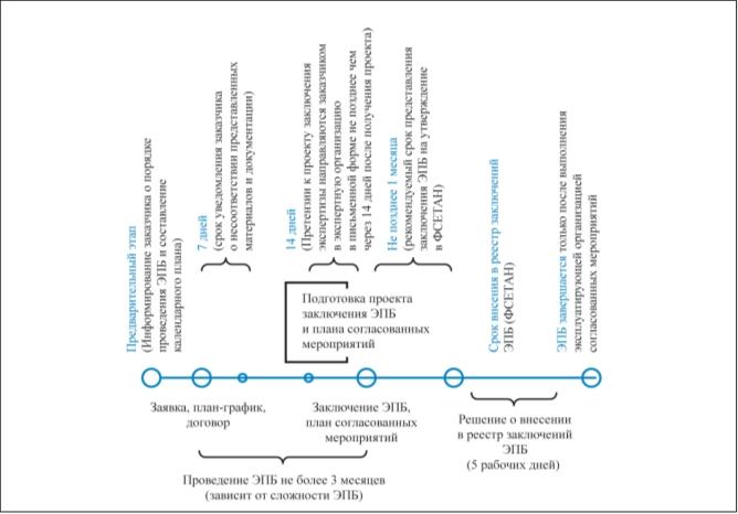 Рис. 5. Жизненный цикл организации и проведения экспертизы промышленной безопасности