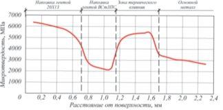 Распределение микротвердости по толщине композиции покрытие – подслой – основной металл при ЭКН