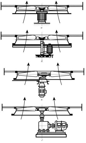 Рис. 1. Классификация АВО по типу привода: а – с прямой посадкой вентилятора на вал электродвигателя; б – с приводом через клиноременную передачу; в – с приводом через редуктор с параллельными валами; г – с приводом через редуктор с перпендикулярными валами