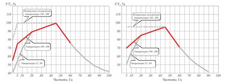 Рис. 5. Нагрузочные характеристики при питании от ПЧ АВВ с режимом управления DTC (слева) и любого другого ПЧ (справа)