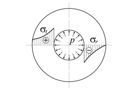 Рис. 1. Эпюры напряжений от действия внутреннего давления в цилиндрической оболочке