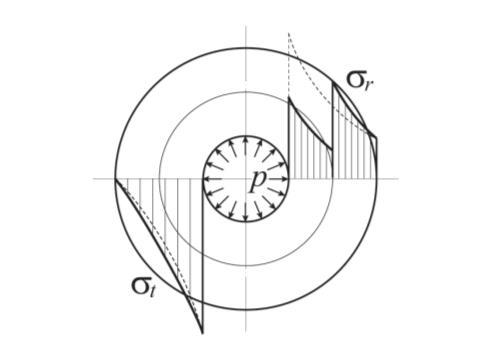 Рис. 2. Эпюры напряжений от действия внутреннего давления в цилиндрической двухслойной оболочке: - - - – линия эпюры напряжения для однослойной оболочки