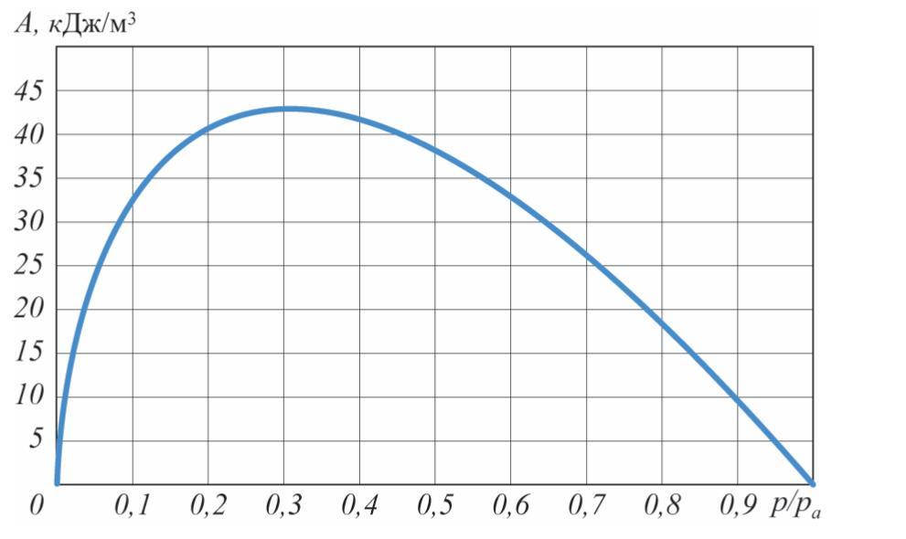 Рис. 1. Работа изоэнтропического извлечения 1 м3 газа с исходным давлением p < pа в атмосферу (показатель адиабаты γ = 1,4)