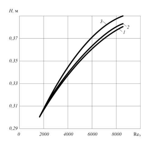 Рис. 3. Зависимость длины насадочной части смесителя H от числа Рейнольдса Reэ при разных размерах частиц dч: 1 – 10 мкм; 2 – 100 мкм; 3 – 200 мкм