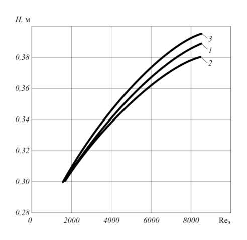 Рис. 4. Зависимость длины насадочной части смесителя H от числа Рейнольдса Reэ  при разной плотности частиц dч: 1 – 500 кг/м3; 2 – 1 200 кг/м3; 3 – 2 000 кг/м3