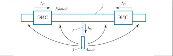 Рис. 1. Протекторная защита с использованием электроизолирующих соединений: 1 – дренажный провод; 2 – защищаемый трóбопровод; 3 – протеêтор; Iпр – тоê протеêтора; Iут – тоê óтечêи