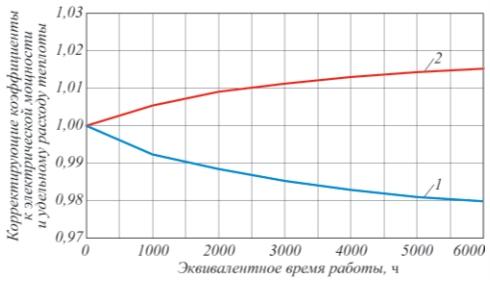 Рис. 1. Примеры поправочных кривых: 1– к выходной электрической мощности; 2– к удельному расходу теплоты на выработку электроэнергии энергоблоком
