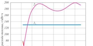 Рис. 2. Эффективность работы ПГУ-427 при разгрузках (топливо – природный газ с низшей теплотой сгорания 33 829 кДж/м3; наружный воздух давлением 101 325 Па, температурой 15°С и относительной влажностью 60 %; циркуляционная вода температурой 15°С, расход через конденсатор – 21 000 т/ч): 1 – относительное снижение расхода топлива в энергосистеме при разгрузках ТЭЦ ниже теплового графика; 2 – относительное снижение расхода топлива; 3 – удельная экономия топлива в энергосистеме по сравнению с вариантом разгрузки ниже теплового графика