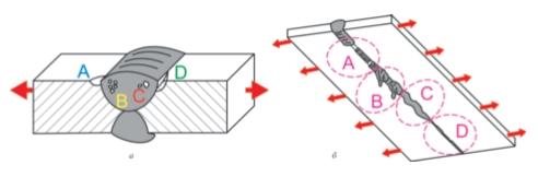 Рис. 6. Виды дефектов при сварке трубчатого змеевика [4]: а – дефекты, влияющие на качество сварки: A – подрез, B – пористость, C – шлак, D – несплавление, E – наплыв; б – дефекты формы швов: А – непровар, B – излишки металла, C – изогнутый сварной шов, D – тонкий сварной шов