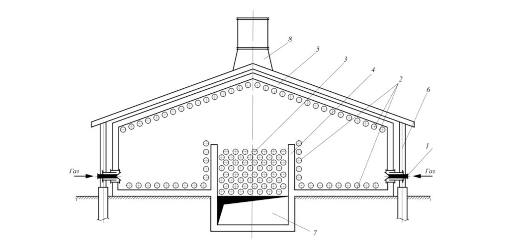 Рис. 4. Двухскатная двухкамерная (шатровая) печь с горизонтальными трубами радиантной и конвекционной камер: 1 – факельные горелки; 2 – трубы радиантных экранов одностороннего облучения; 3 – трубы конвективных змеевиков; 4 – перевальная стена; 5 – обмуровка; 6 – металлоконструкция (каркас) печи; 7 – нижний боров (дымоход); 8 – дымовая труба
