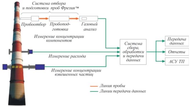 Рис. 1. Система экологического мониторинга
