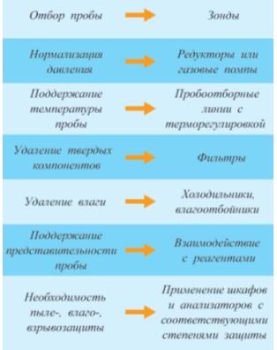 Рис. 4. Типы задач пробоподготовки и пробоотбора и их решения.