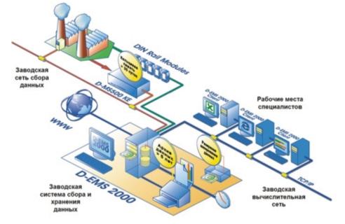 Рис. 8. Схема передачи данных