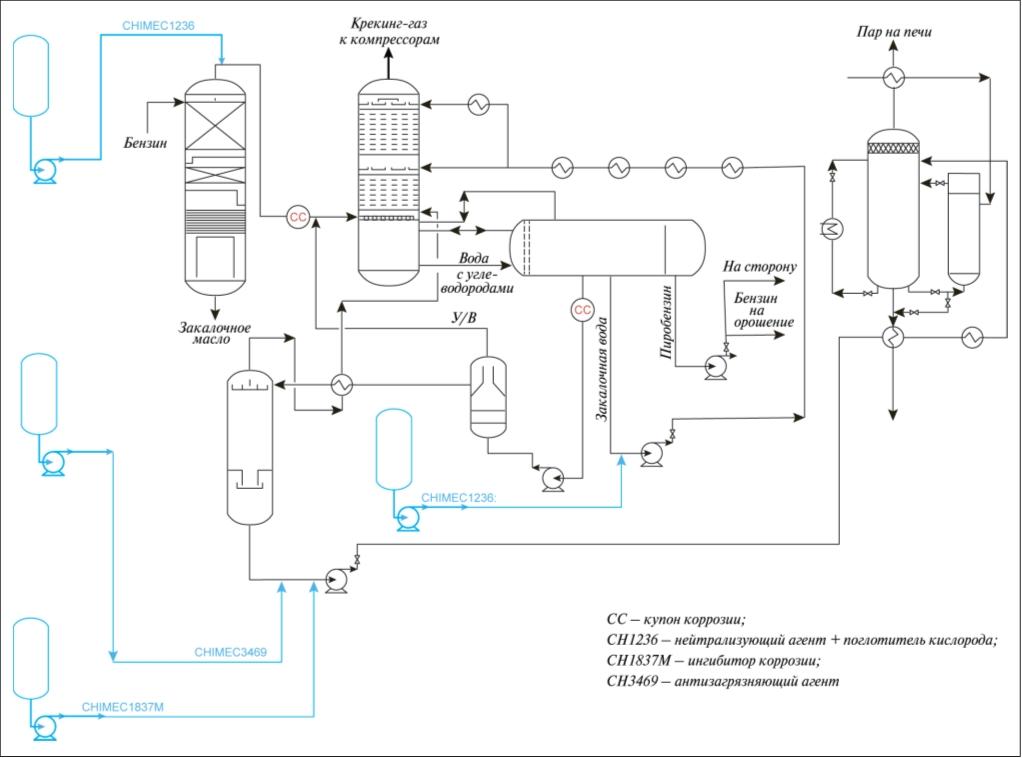 Рис. 1. Схема реагентной обработки системы производства пара разбавления