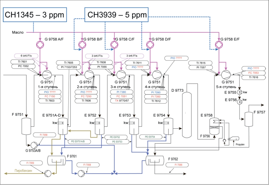 Рис. 3. Схема реагентной обработки системы компримирования пирогаза