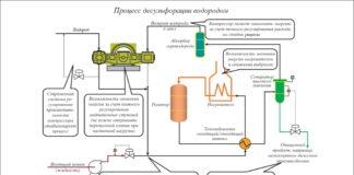 Рис. 2. Надлежащее управление снабжением водородом относится не только к НПЗ в целом, но и к отдельным процессам. Так, оптимальное регулирование производительности компрессора позволяет улучшить качество целевого продукта и свести к минимуму потери водорода