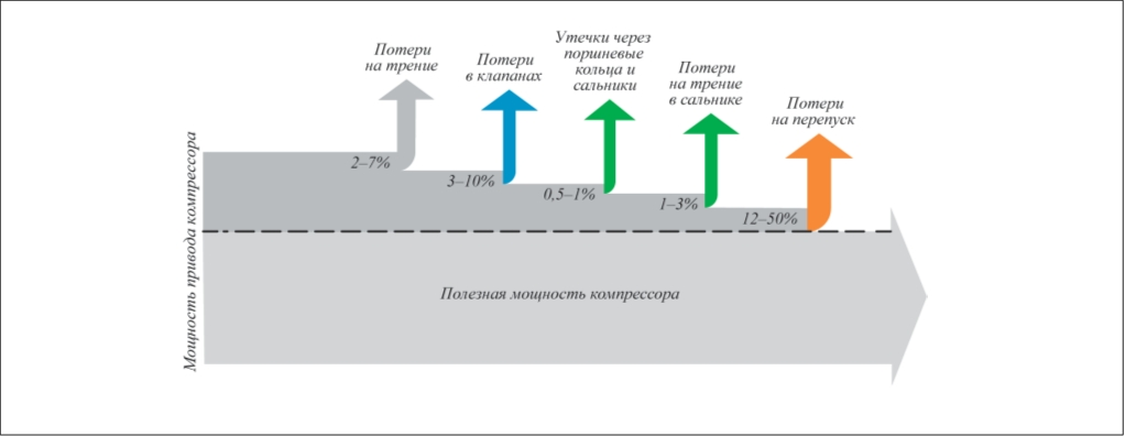 Рис. 4. Расход энергии для типового (1...4 МВт) поршневого компрессора на НПЗ. В среднем от 2 до 7% подводимой энергии теряется на приводном валу из-за трения. На клапаны приходится еще от 3 до 10% потерь. На поршневых кольцах и сальниках теряется 1% из-за утечки газа и еще от 1 до 3% из-за трения
